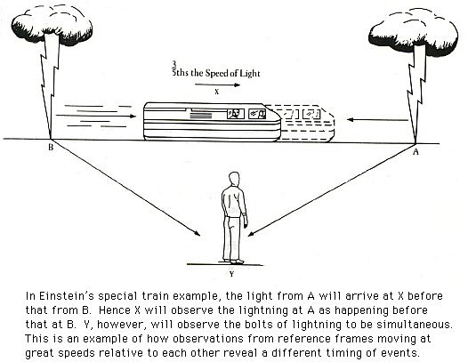 Einstein's train thought experiment